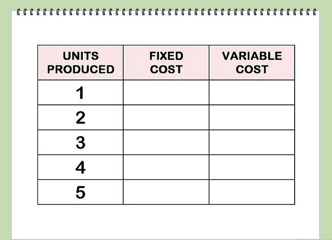 Găsirea costurilor marginale